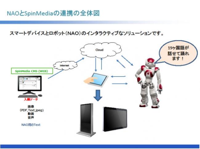 配信ソリューションとロボットとの連携サイネージ
