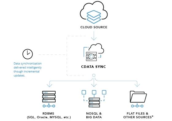 クラウドデータのDB への同期ツール 「CData Sync 2017版」をリリース ~Salesforce、Dynamics CRM ...