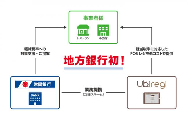 ユビレジ=常陽銀行 連携イメージ