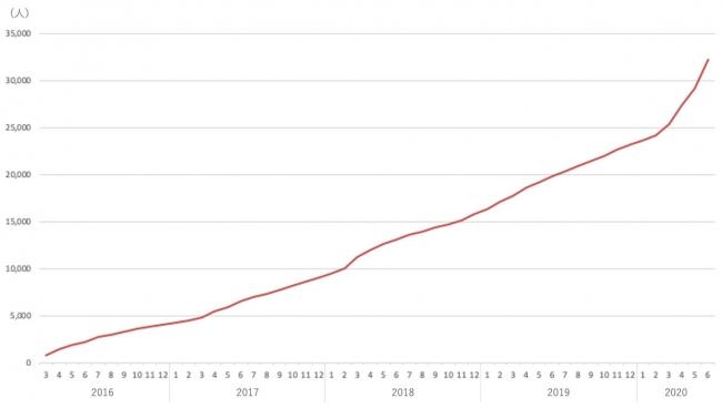 登録者数の推移
