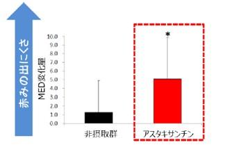 平均値±SD,p0.05(vs.プラセボ群)