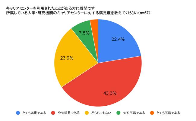 キャリアセンター利用者の6~7割が「満足」