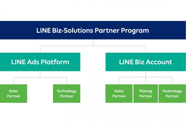 【DAC】「LINE Biz-Solutions Partner Program」の「LINE Biz Account」部門において「Sales Partner」最上位の「Diamond」に認定