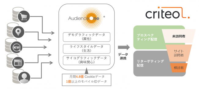 【DAC】DACのDMP「AudienceOne®」がCriteoと連携