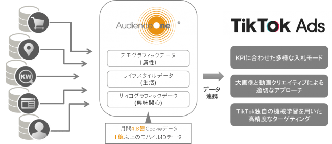 【DAC】DACのDMP「AudienceOne®」が「TikTok Ads」と連携