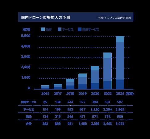 国内ドローン市場成長予測(出典:インプレス総合研究所)