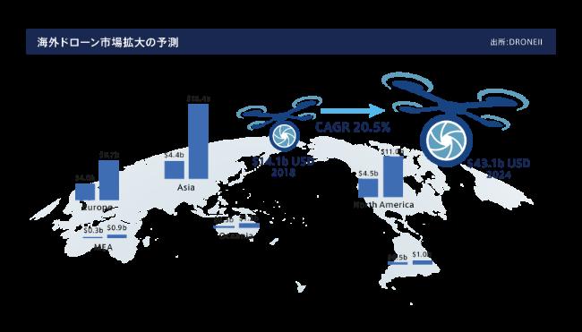 海外ドローン市場の成長予測(DORONEII)