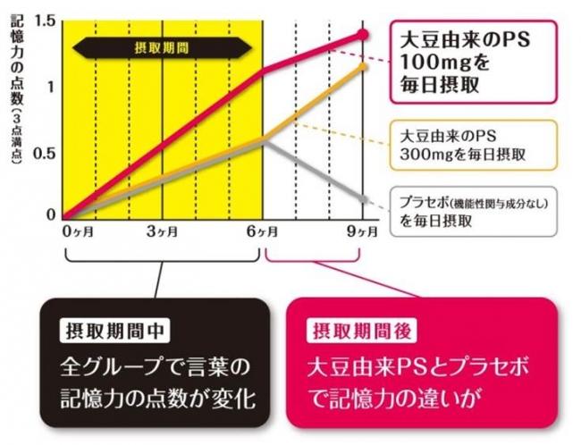出典:Kato-Kataoka Aら;J Clin Biochem Nutr 2010,47(3)246-255  データ選択理由:研究レビュー採用論文のうち、日本人を対象とした臨床試験の結果