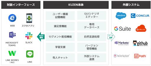 ノーコード対話AIプラットフォーム「kuzen」とは