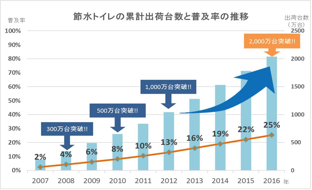 節水トイレの累計出荷台数2,000万台を突破!!