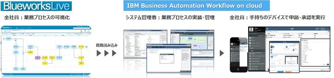 「IBM Blueworks Lives」「IBM Business Automation Workflow on cloud」使用のイメージ