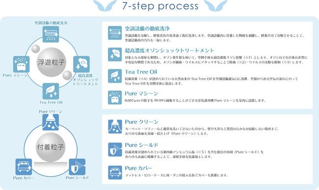 「Pure wellness room」の7-step process