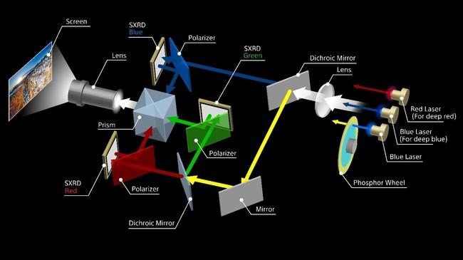 『VPL-GTZ380』のレーザー光源の光学構造