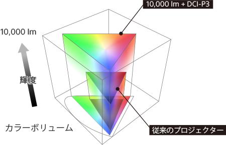 従来のプロジェクターと 『VPL-GTZ380』(10,000lm + DCI-P3)の色域と輝度の比較図