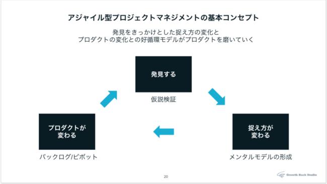 仮説検証プロセスの基本的な概念
