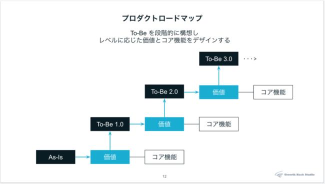 事業仮説を段階的に説明するロードマップの構造