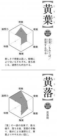 季語の六角成分図