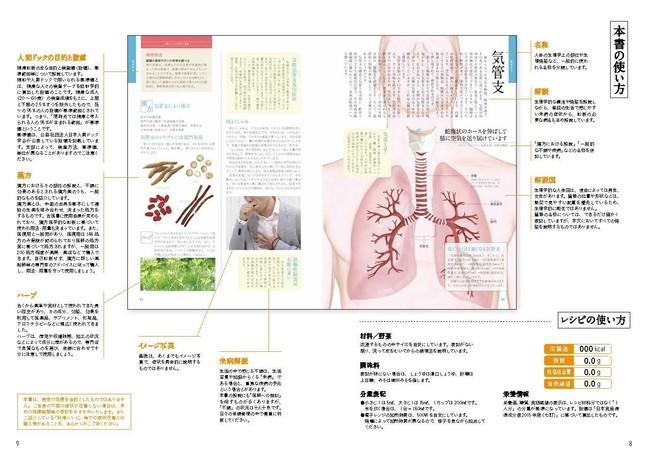 からだの各部位の図と解説、関連項目が一覧できます。