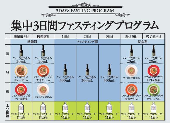 ▲集中3日間ファスティングプラン ※酵素ドリンクはファスティング時の栄養補給で使用します。