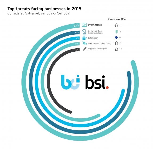 サイバー攻撃が事業継続における最も重大な脅威に」BSI(英国規格協会 ...