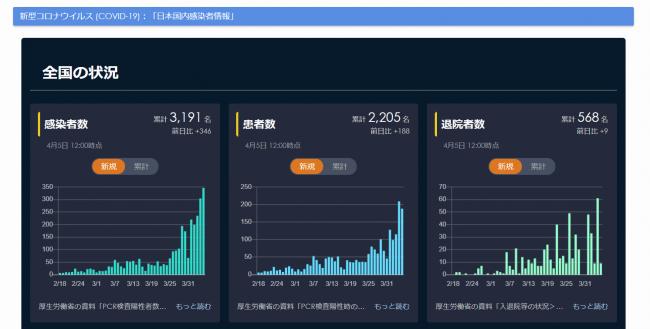 厚生 労働省 pcr 検査 数