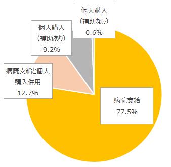 【図1】ナース服の支給形態