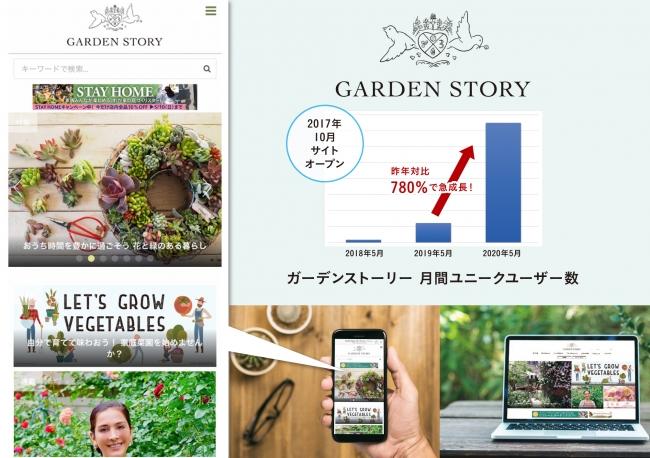 ガーデンストーリー トップページイメージと月間ユニークユーザー数推移