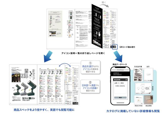 英語ユーザーやデータベース連携QRに対応した折り返しページ イメージ