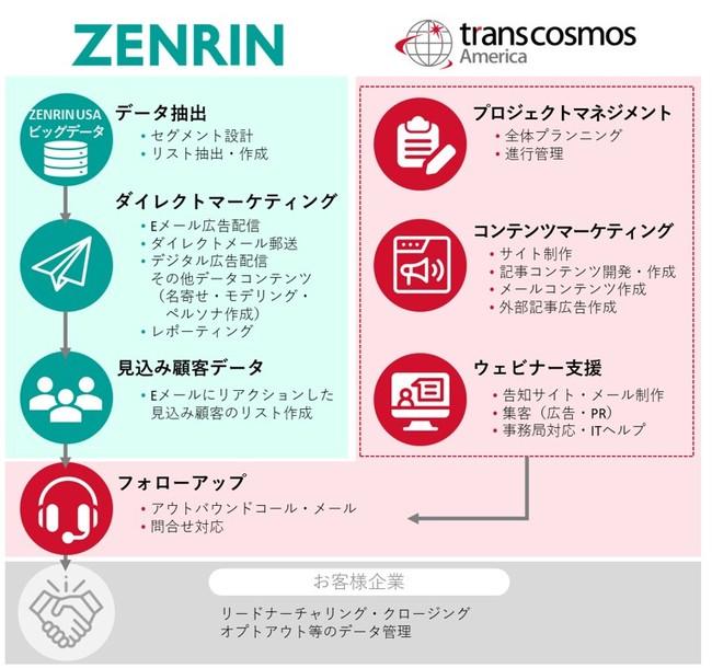 トランスコスモスアメリカ、ゼンリンUSAと協業しビッグデータを活用した営業支援サービスを提供開始