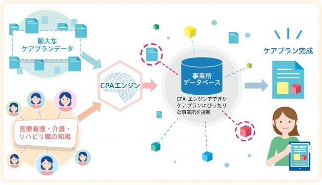 CPA(ケアプランアシスタント)