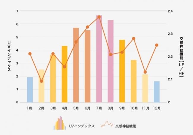 日最大UVインデックス(解析値)の年間推移グラフ(気象庁)より東京の2008~2017年の月別平均値を算出_スマホアプリ「COCOLOLO」による自律神経測定データ(WINフロンティア株式会社)より女性データを使用