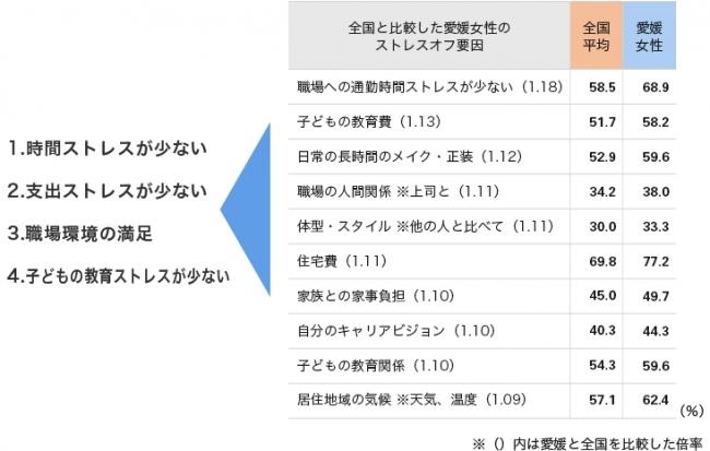 """女性の""""ストレスオフ県ランキン..."""