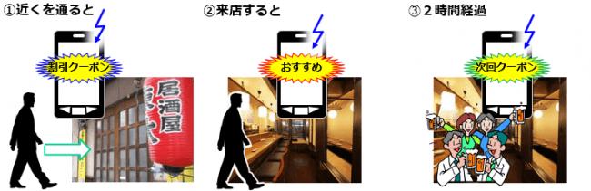Wi-Fiオーダーシステム特許の応用4