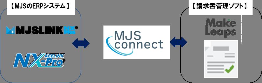 ミロク情報サービスのクラウドサービス連携基盤『MJS-Connect』とクラウド請求書管理ソフト『MakeLeaps ...