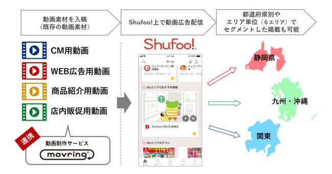 「Shufoo!動画スポットプラン」