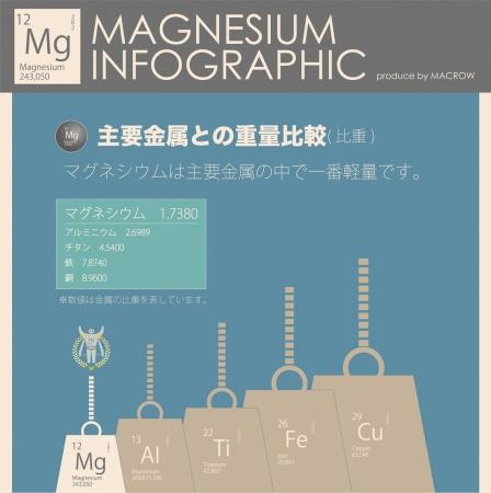 実用金属最軽量 プラスチックの軽さはその利便性に大きな影響を与えています。マグネシウムは、軽さが最もプラスチックに近い金属です
