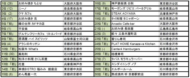 新潟と金沢、どっちが都会? Part29 [無断転載禁止]©2ch.netYouTube動画>19本 ->画像>67枚