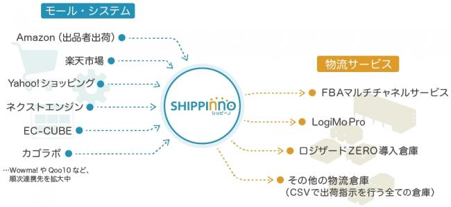 シッピーノは様々なモール・物流サービスと連携