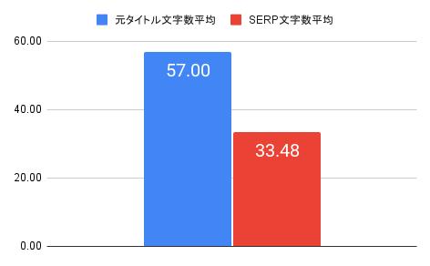 元タイトルの文字数平均と、SERP文字数平均