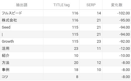 設定されていたタイトル頻出語句上位10件の、SERP上での変化数
