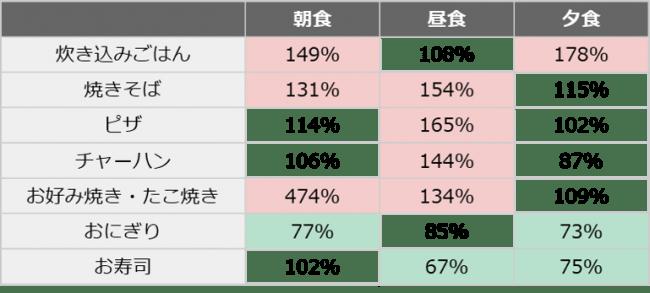 (表1)朝・昼・夕食別、1月を100%としたときの4月の喫食状況(赤:20%以上増加、緑:20%以上減少)(n=15,232人)