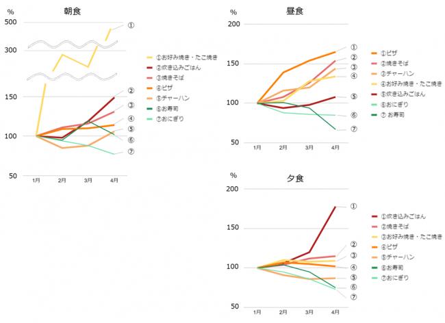(図2)朝・昼・夕食別、増減の大きいメニューの推移 (n=15,232人)