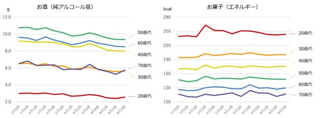 (図4)年代別、お酒とお菓子の摂取量(n=15,232人)