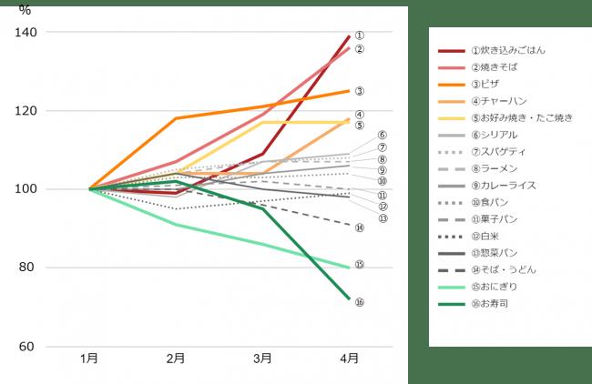 (図1)主食メニューの増減 (n=15,232人)