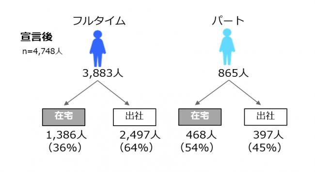 (図3)緊急事態宣言後の勤務形態 (n=4,748人)