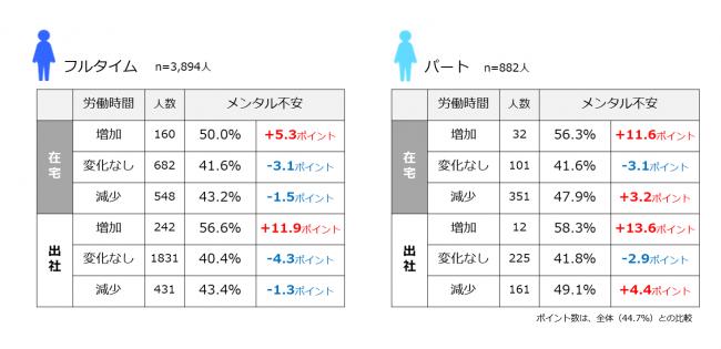 (図6)勤務形態および労働時間の増減と「メンタルに不安を感じる人」の状況 (n=4,776