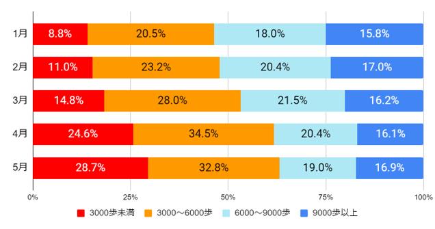 (図9)歩数の分布の変化 (n=4,676人)