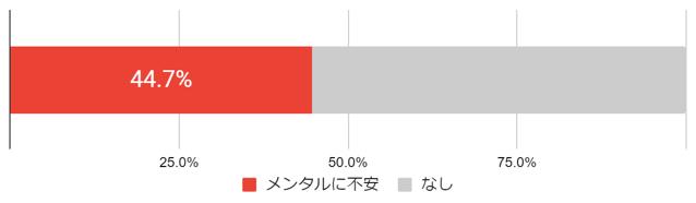 (図4)「メンタルに不安を感じる人」の割合 (n=6,302人)