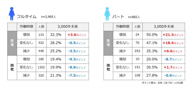 (図11)勤務形態および労働時間の増減と歩数の状況 (n=3,847人)