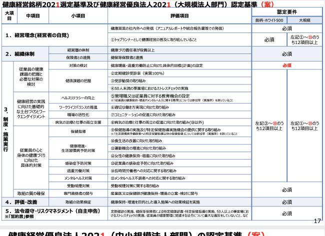 出典:経産省 第23回健康投資WG事務局説明資料1(健康経営顕彰制度の報告及び令和2年度の見直し方針について)